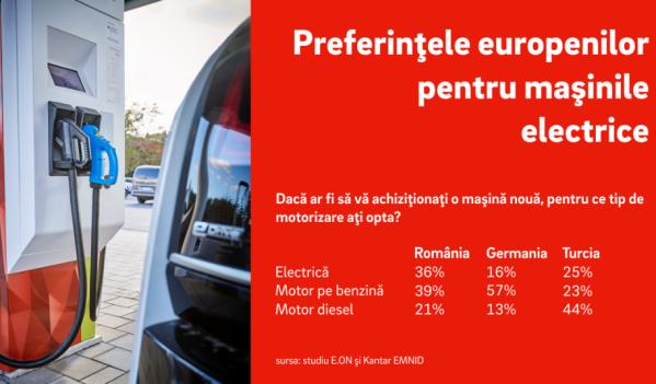 Mai bine de o treime dintre români ar cumpăra o maşină electrică